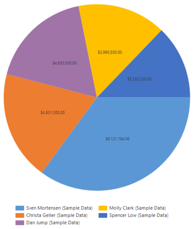 Tip 1095 Add Percentage Labels To Pie Charts Dynamics Crm Tip Of